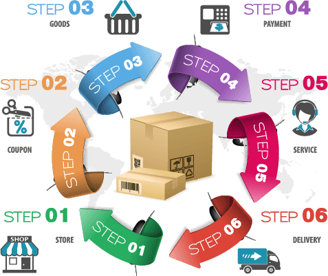 affordable e-commerce development services